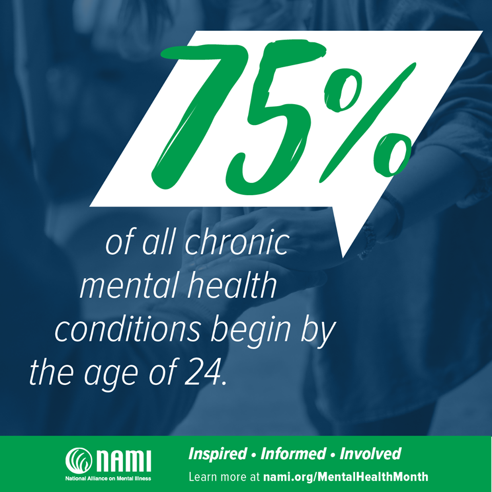 75 percent of all chronic mental health conditions begin by the age of 24.